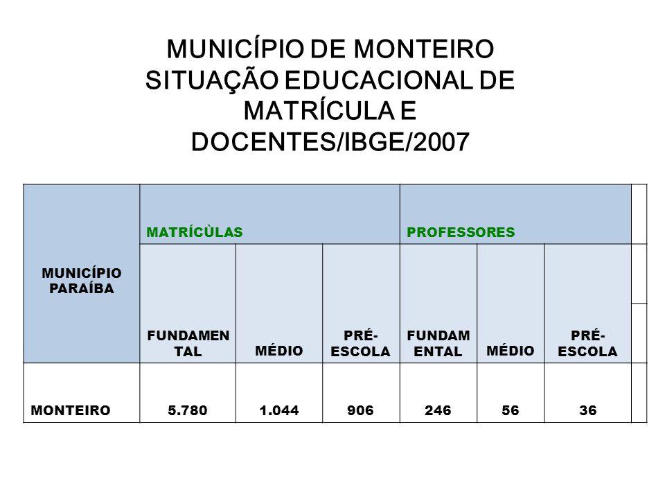 MUNICÍPIO DE MONTEIRO SITUAÇÃO EDUCACIONAL DE MATRÍCULA E DOCENTES/IBGE/2007
