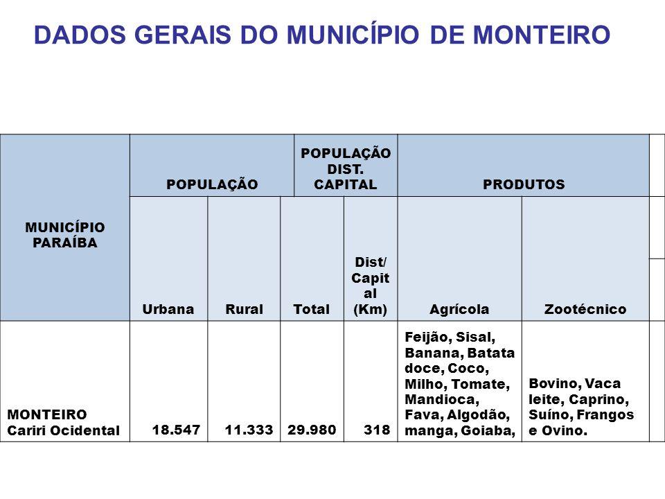 DADOS GERAIS DO MUNICÍPIO DE MONTEIRO POPULAÇÃO DIST. CAPITAL