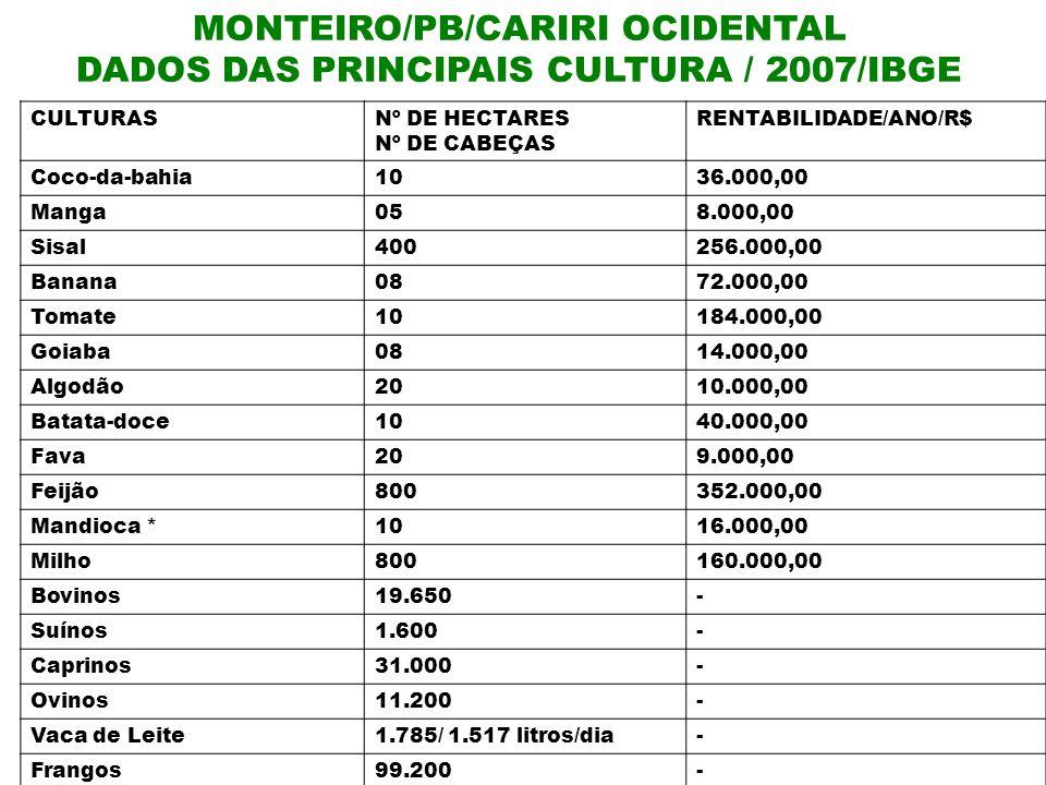 MONTEIRO/PB/CARIRI OCIDENTAL DADOS DAS PRINCIPAIS CULTURA / 2007/IBGE