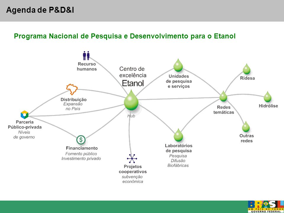 Agenda de P&D&I Programa Nacional de Pesquisa e Desenvolvimento para o Etanol