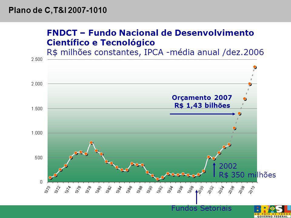 Plano de C,T&I 2007-1010 FNDCT – Fundo Nacional de Desenvolvimento Científico e Tecnológico R$ milhões constantes, IPCA -média anual /dez.2006.