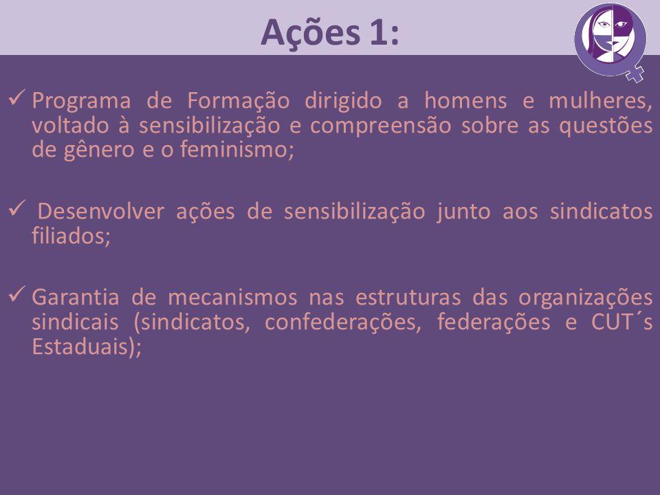 Ações 1: Programa de Formação dirigido a homens e mulheres, voltado à sensibilização e compreensão sobre as questões de gênero e o feminismo;
