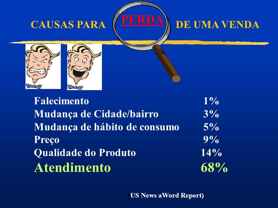 Atendimento 68% PERDA CAUSAS PARA DE UMA VENDA Falecimento 1%
