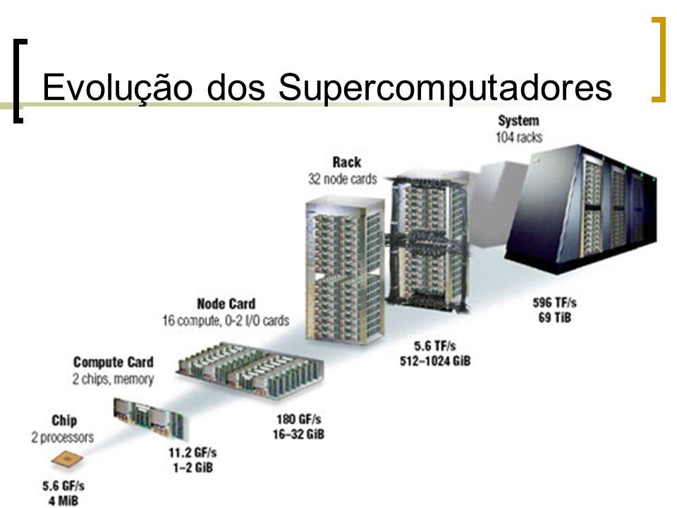 Evolução dos Supercomputadores