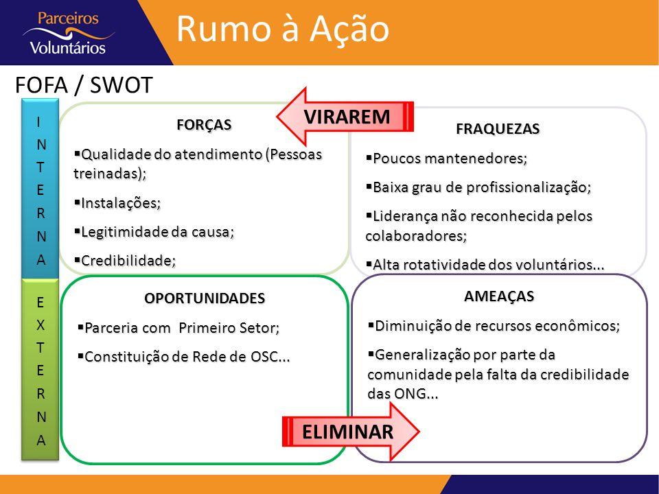Rumo à Ação FOFA / SWOT VIRAREM ELIMINAR INTERNA FORÇAS FRAQUEZAS