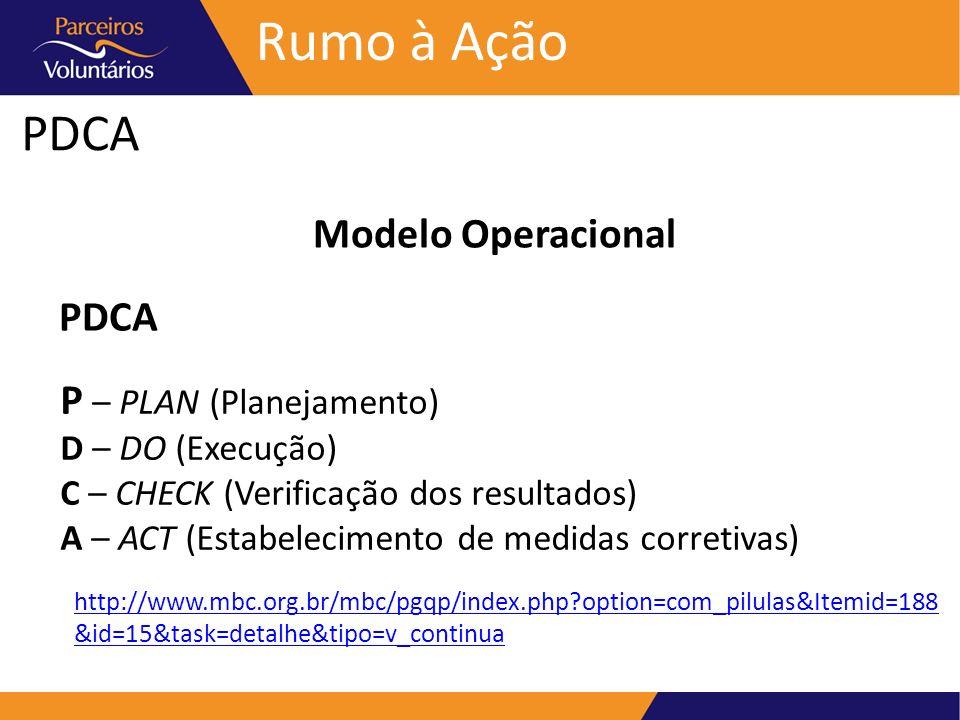 Rumo à Ação PDCA Modelo Operacional PDCA P – PLAN (Planejamento)