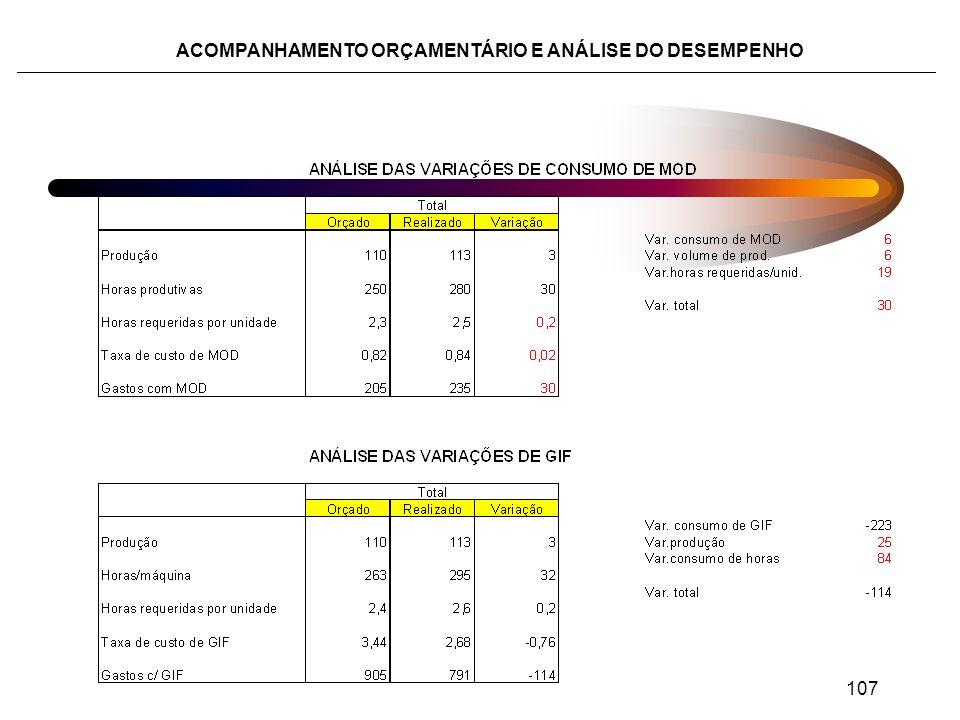 ACOMPANHAMENTO ORÇAMENTÁRIO E ANÁLISE DO DESEMPENHO