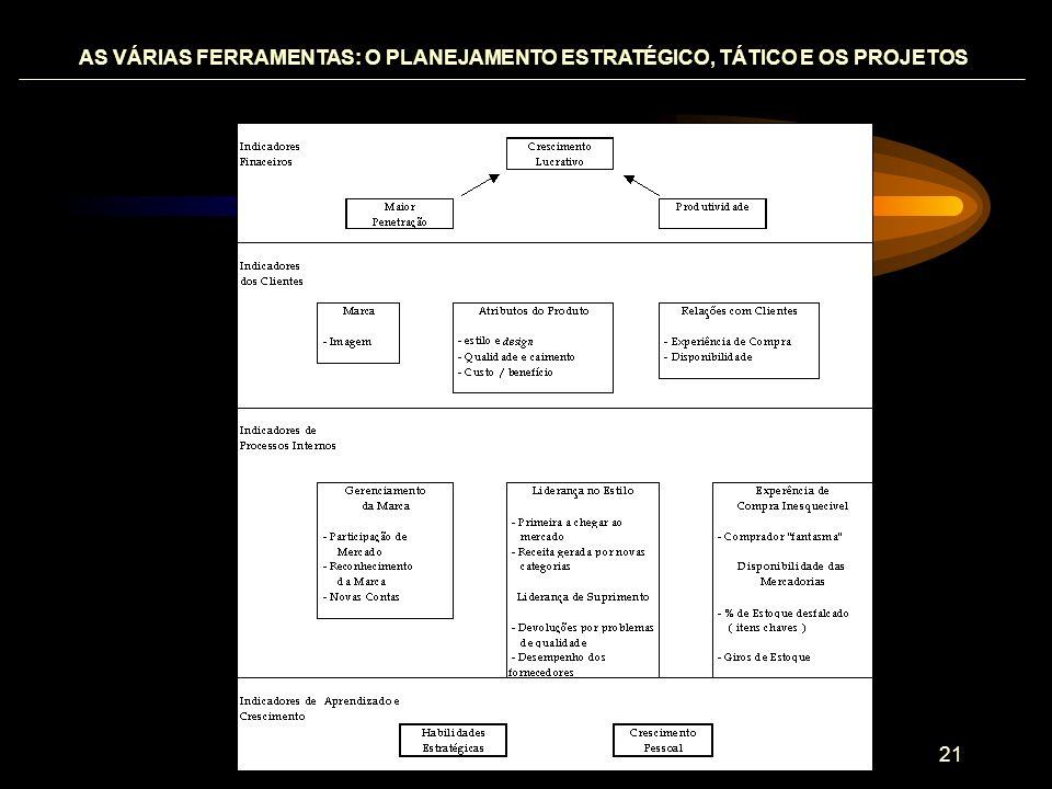 AS VÁRIAS FERRAMENTAS: O PLANEJAMENTO ESTRATÉGICO, TÁTICO E OS PROJETOS