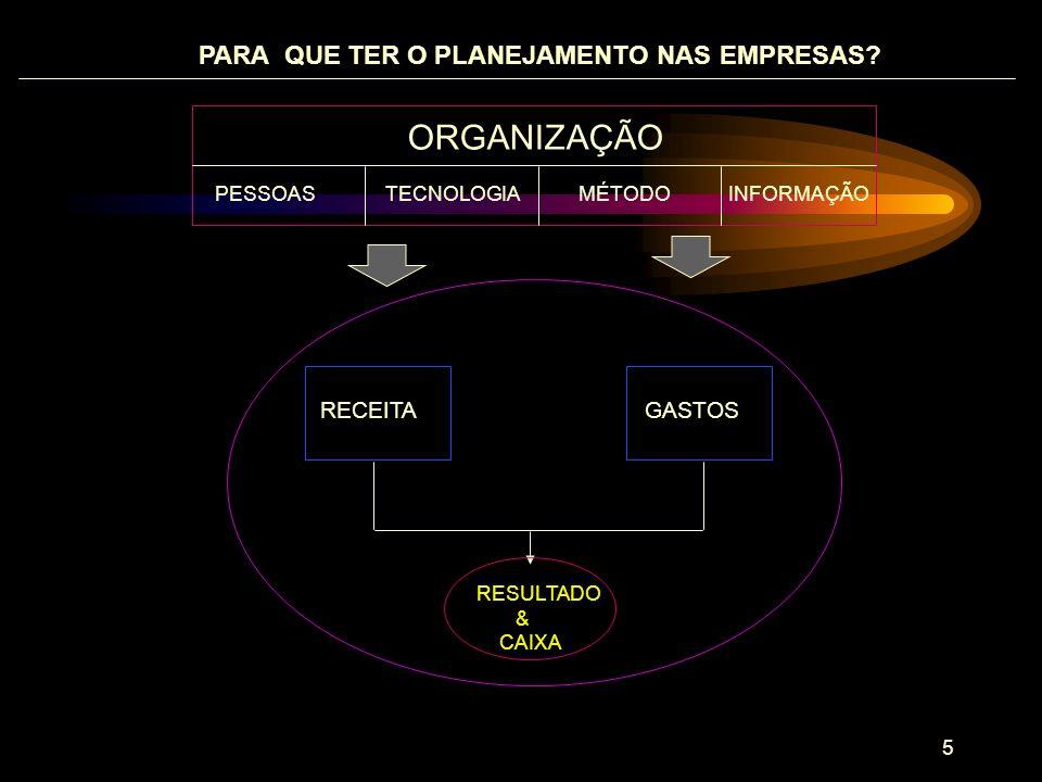 ORGANIZAÇÃO PARA QUE TER O PLANEJAMENTO NAS EMPRESAS RECEITA GASTOS