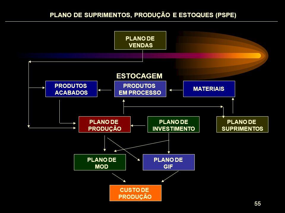 ESTOCAGEM PLANO DE SUPRIMENTOS, PRODUÇÃO E ESTOQUES (PSPE) PLANO DE