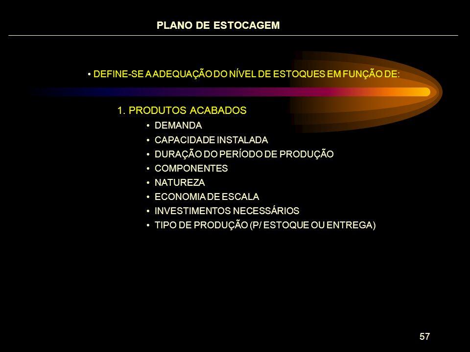PLANO DE ESTOCAGEM . PRODUTOS ACABADOS