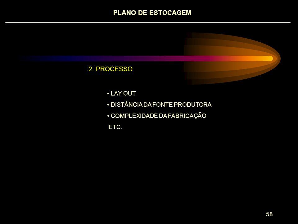 PLANO DE ESTOCAGEM . PROCESSO LAY-OUT DISTÂNCIA DA FONTE PRODUTORA