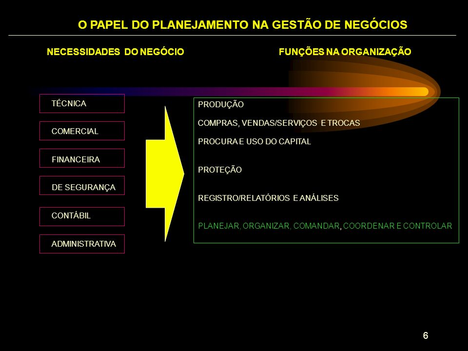 O PAPEL DO PLANEJAMENTO NA GESTÃO DE NEGÓCIOS