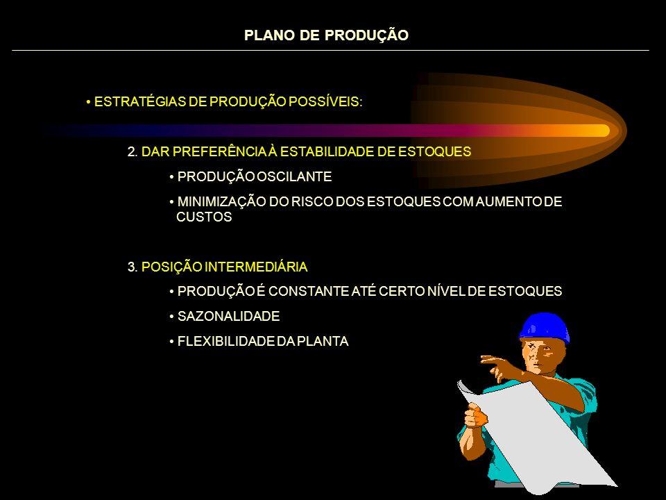 PLANO DE PRODUÇÃO ESTRATÉGIAS DE PRODUÇÃO POSSÍVEIS: