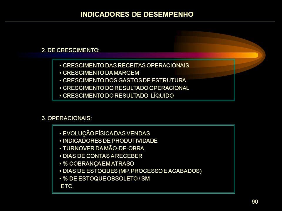 INDICADORES DE DESEMPENHO