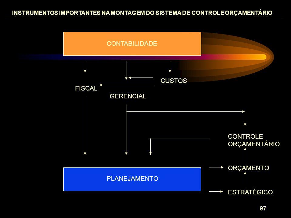 CONTABILIDADE CUSTOS FISCAL GERENCIAL CONTROLE ORÇAMENTÁRIO ORÇAMENTO