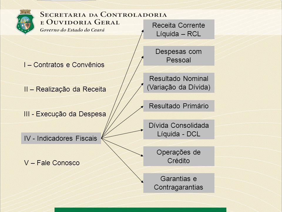Receita Corrente Líquida – RCL
