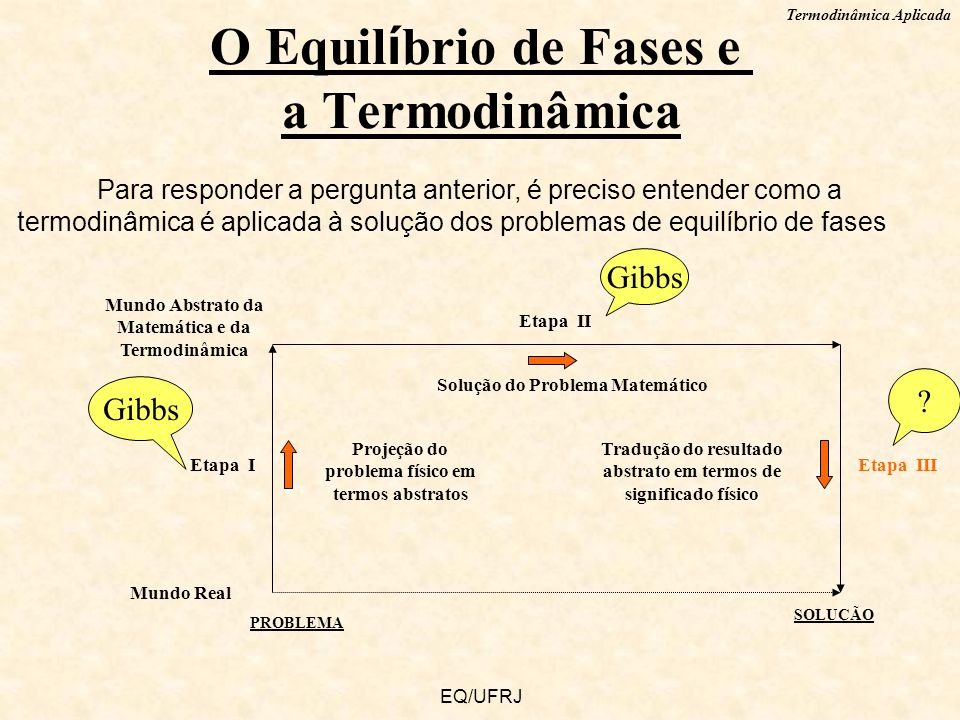 O Equilíbrio de Fases e a Termodinâmica