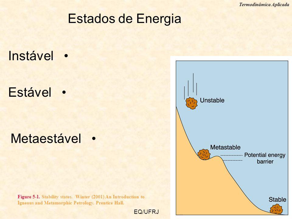 Estados de Energia Instável Estável Metaestável EQ/UFRJ