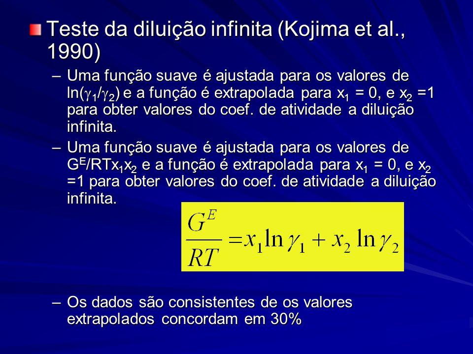 Teste da diluição infinita (Kojima et al., 1990)