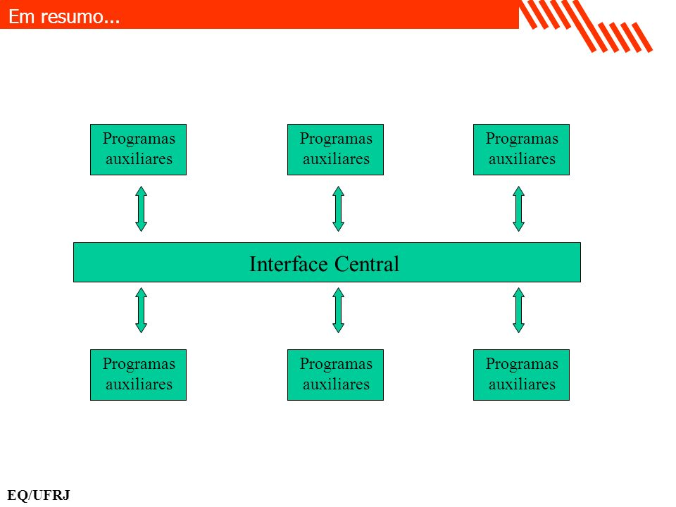 Interface Central Em resumo... Programas auxiliares Programas