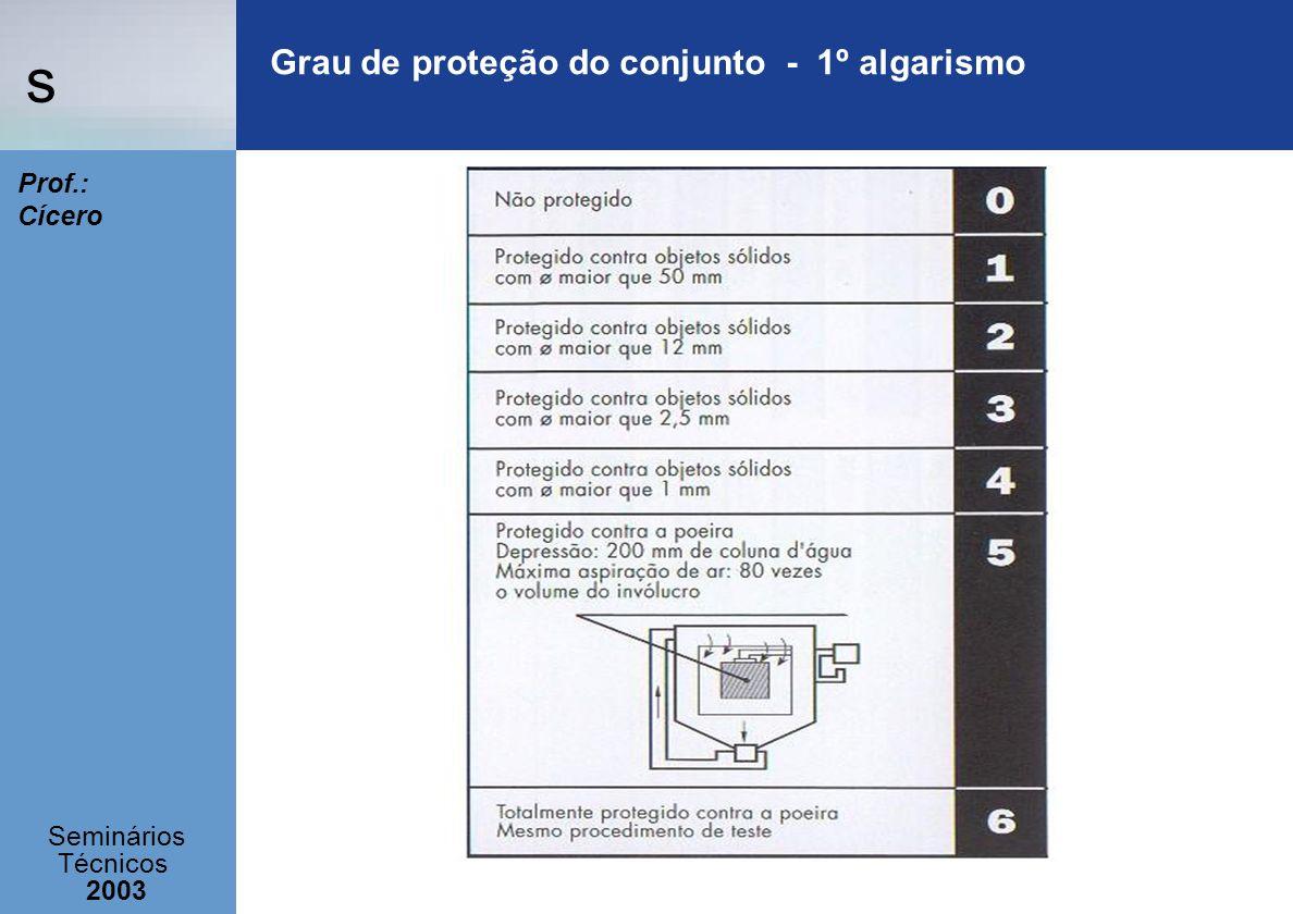 Grau de proteção do conjunto - 1º algarismo