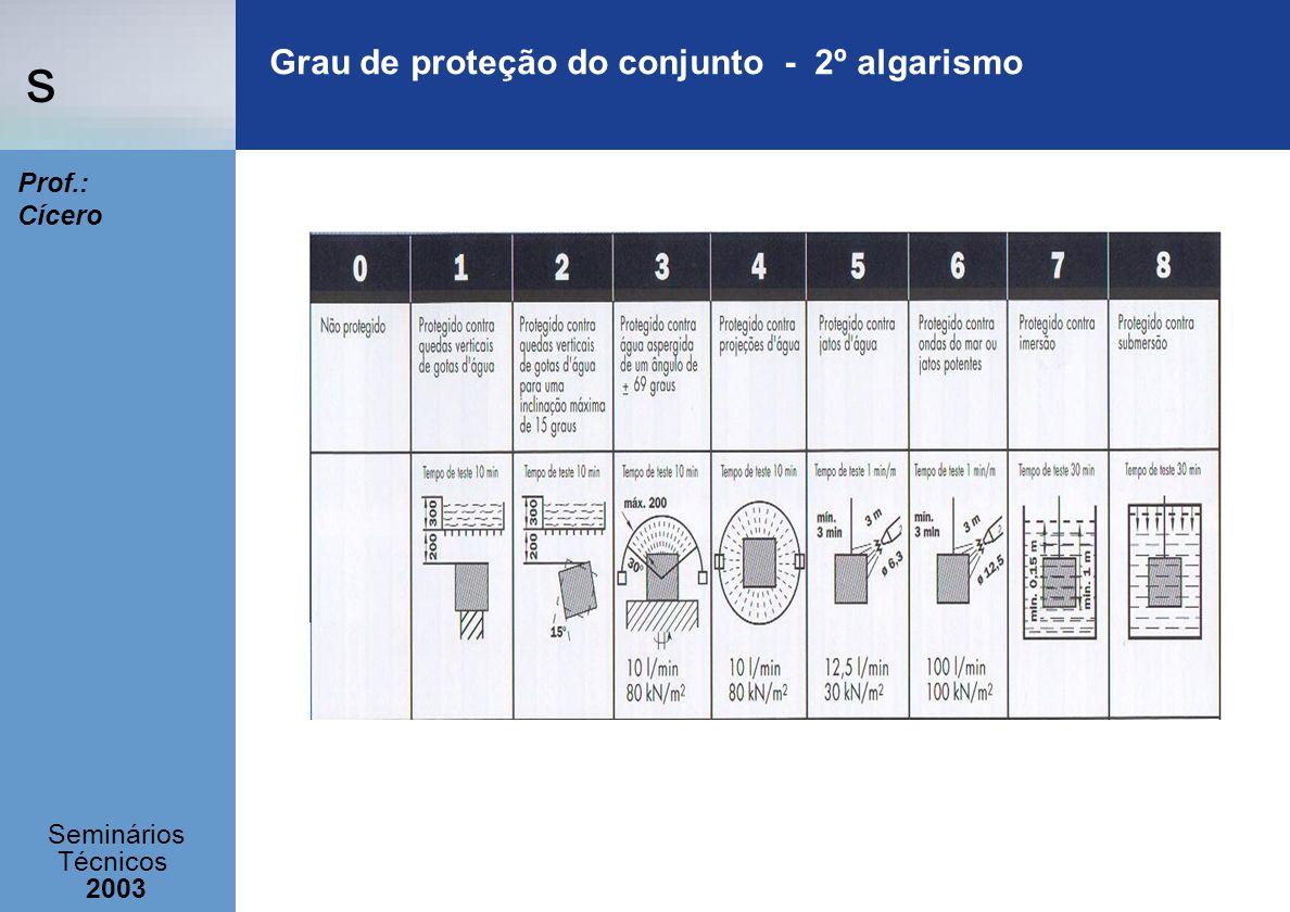 Grau de proteção do conjunto - 2º algarismo