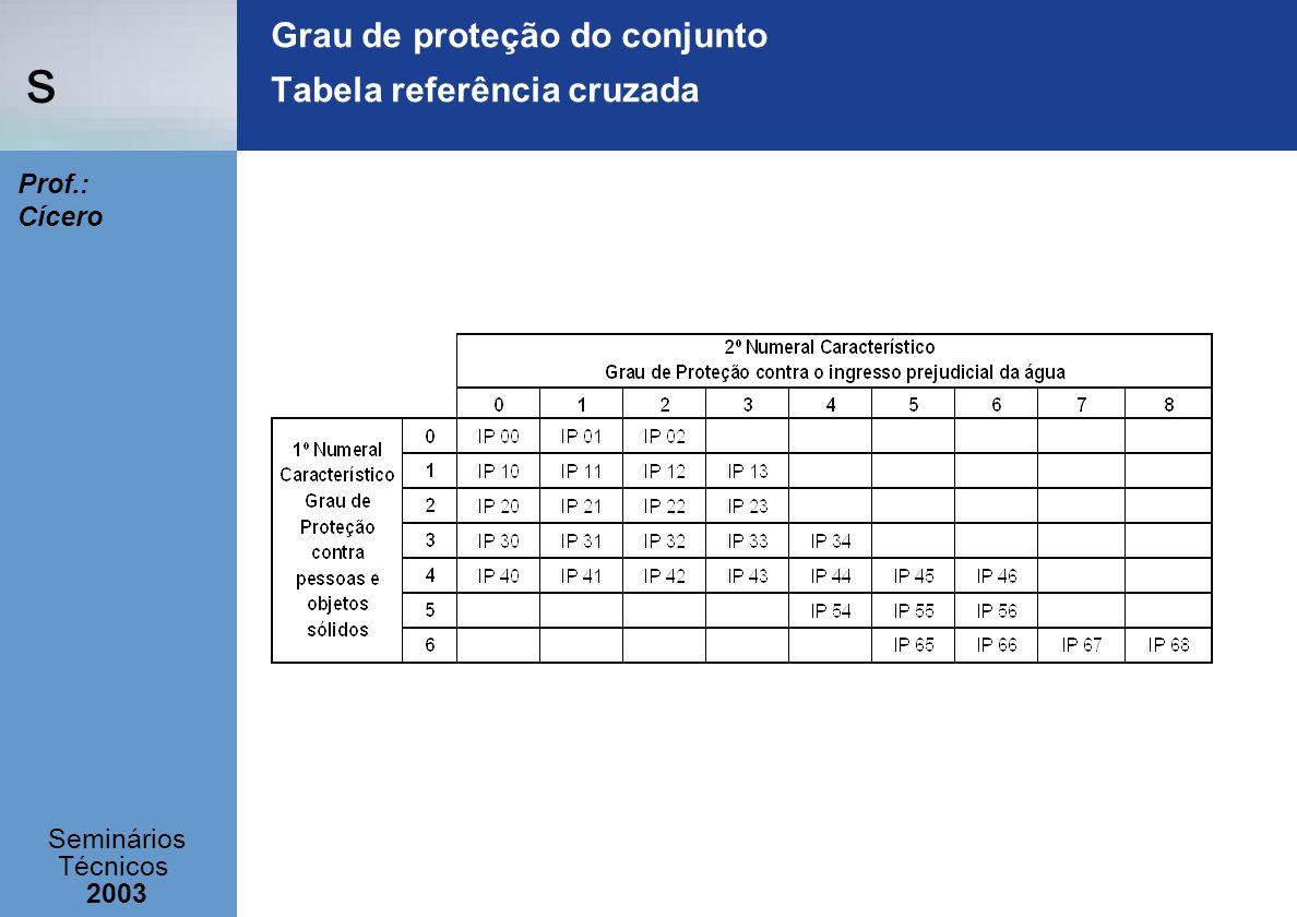 Grau de proteção do conjunto Tabela referência cruzada