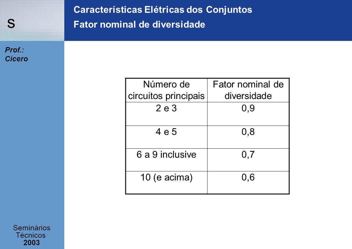 Características Elétricas dos Conjuntos Fator nominal de diversidade