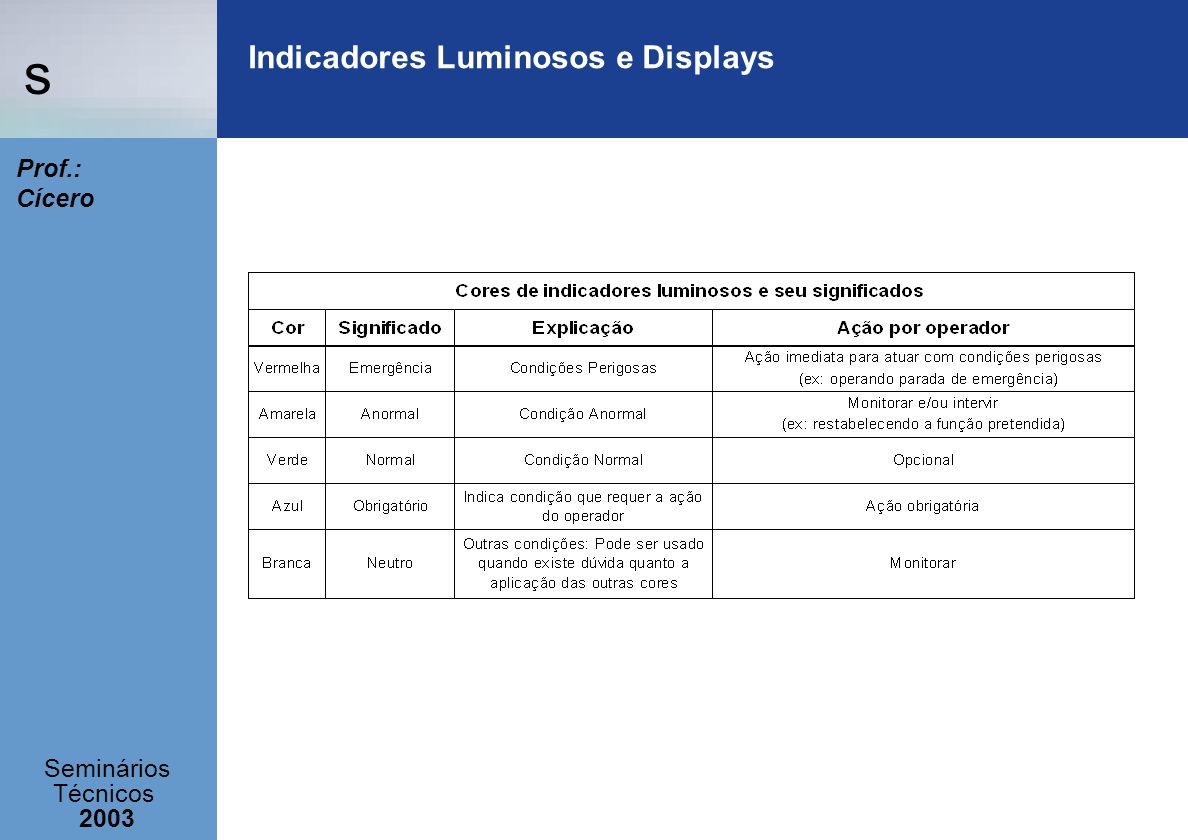 Indicadores Luminosos e Displays