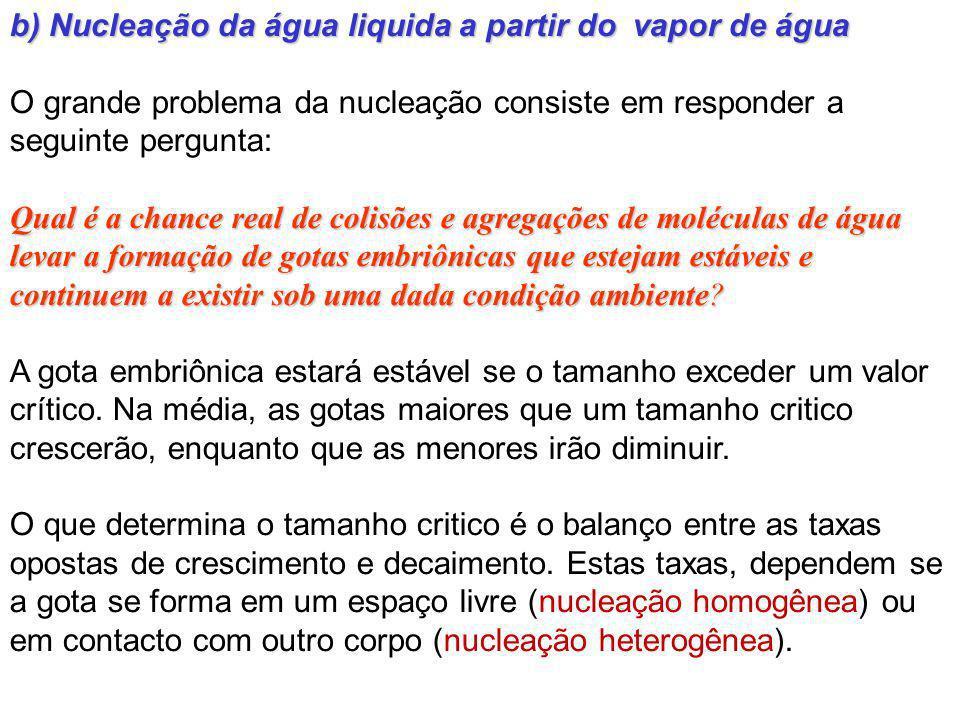 b) Nucleação da água liquida a partir do vapor de água