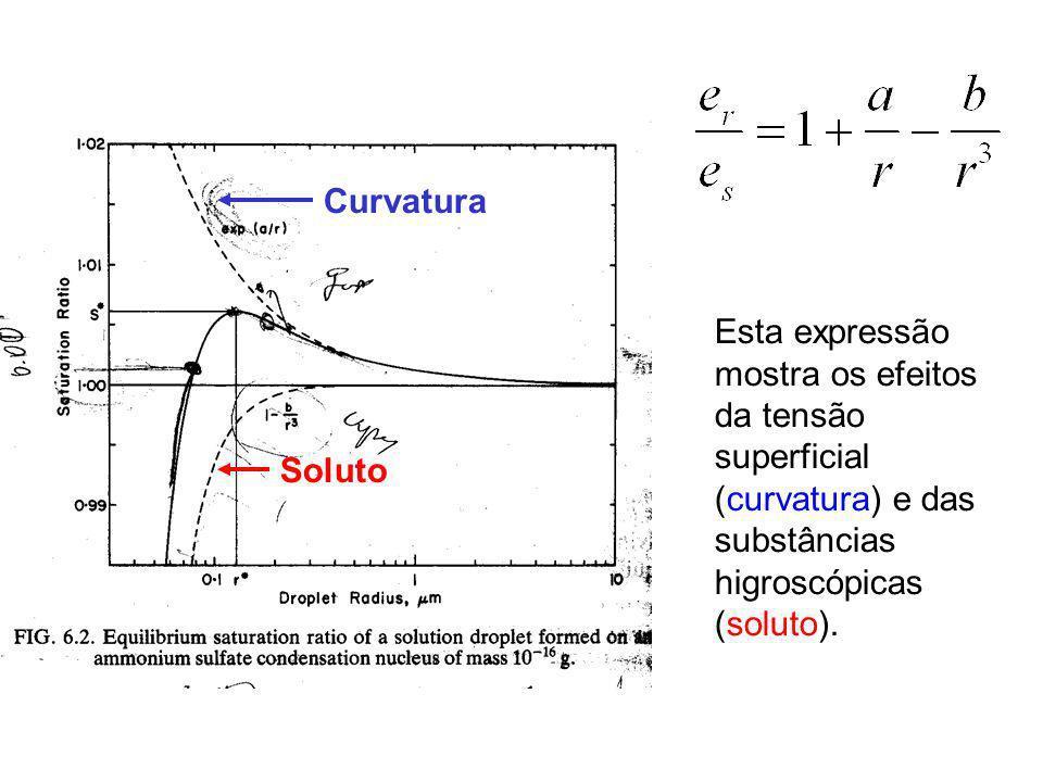 Curvatura Esta expressão mostra os efeitos da tensão superficial (curvatura) e das substâncias higroscópicas (soluto).
