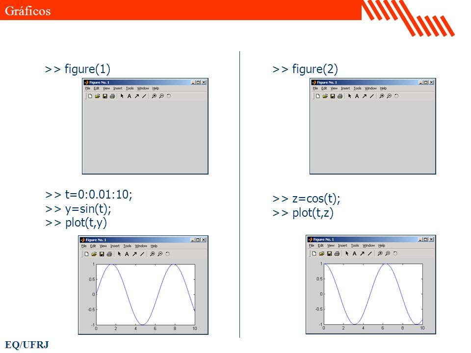 Gráficos >> figure(1) >> figure(2) >> t=0:0.01:10;