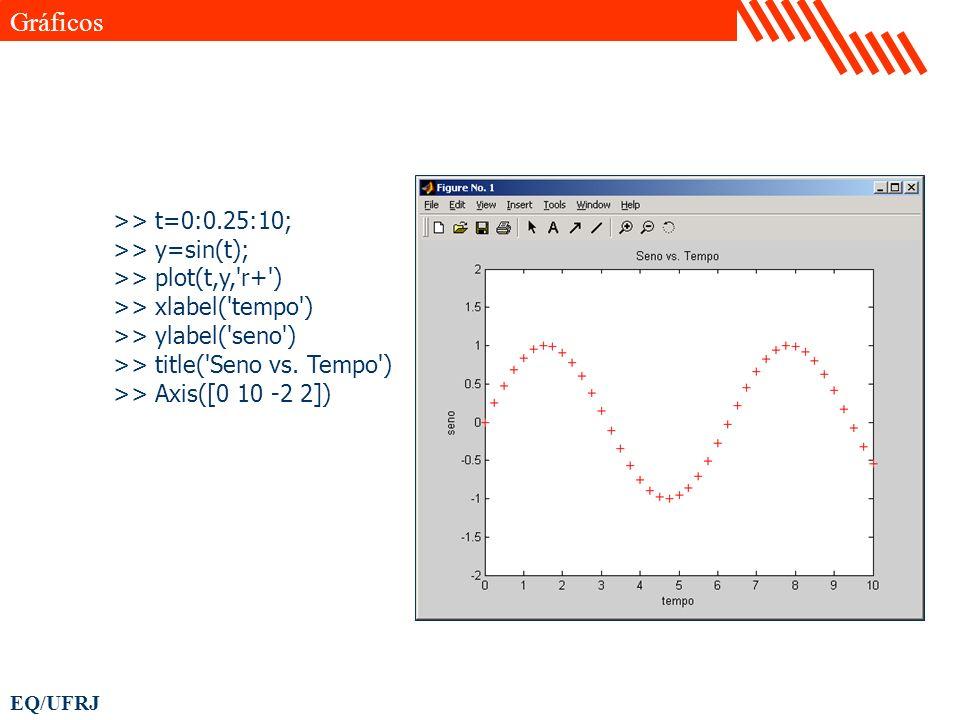 Gráficos >> t=0:0.25:10; >> y=sin(t);
