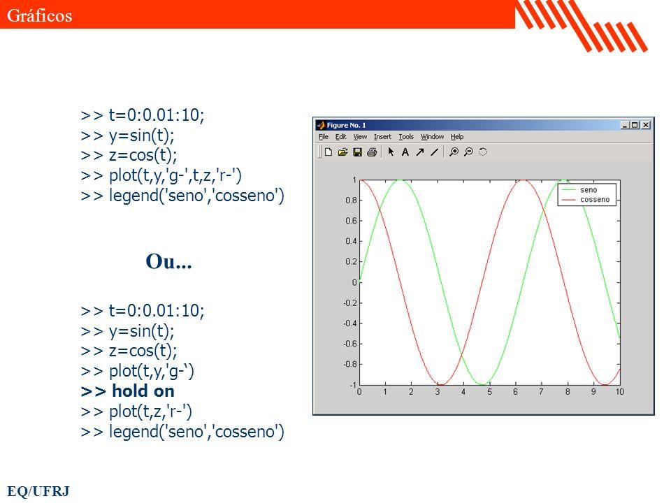 Ou... Gráficos >> t=0:0.01:10; >> y=sin(t);