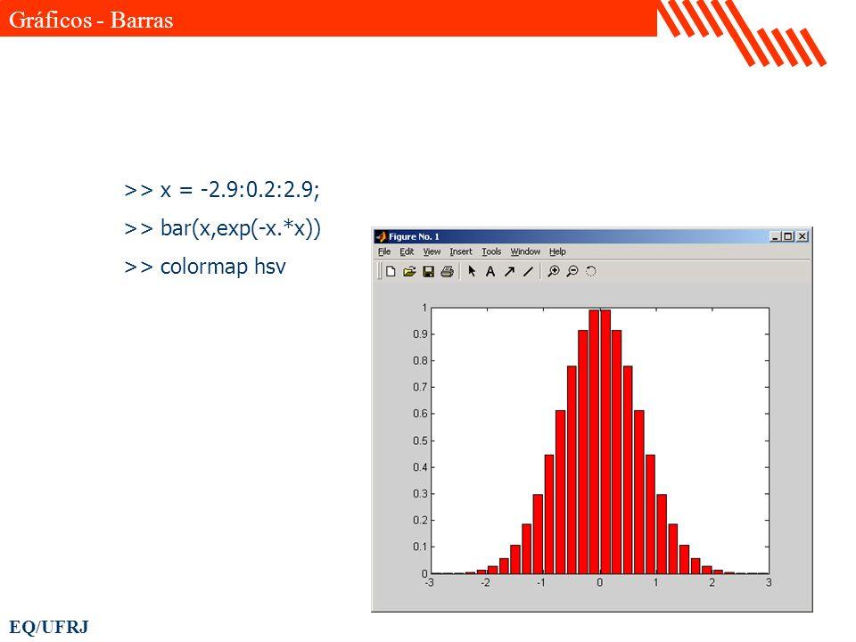 Gráficos - Barras >> x = -2.9:0.2:2.9;