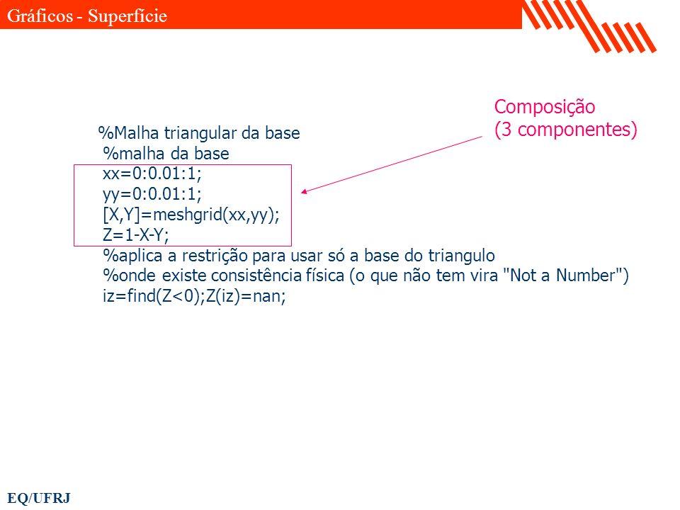 Gráficos - Superfície Composição (3 componentes)