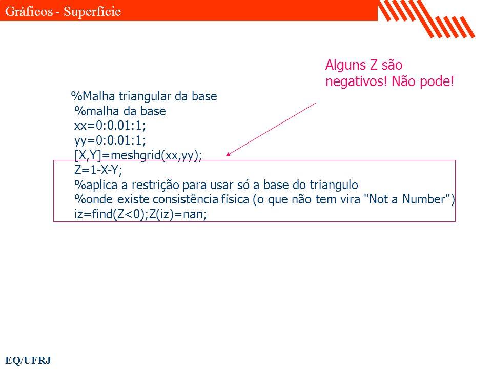 Gráficos - Superfície Alguns Z são negativos! Não pode!