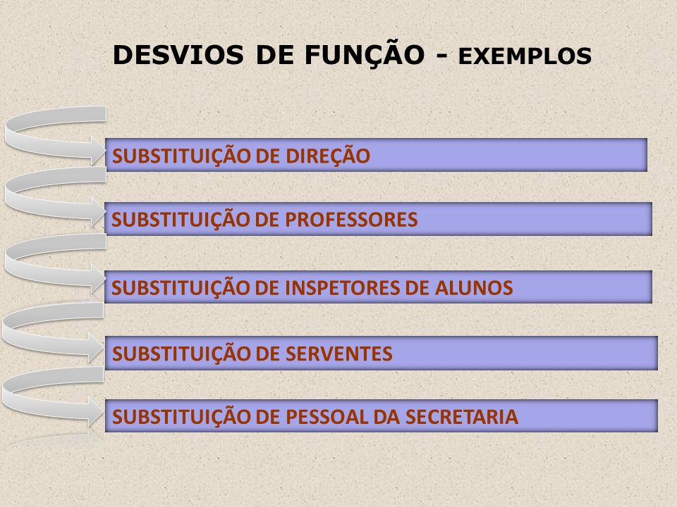 DESVIOS DE FUNÇÃO - EXEMPLOS