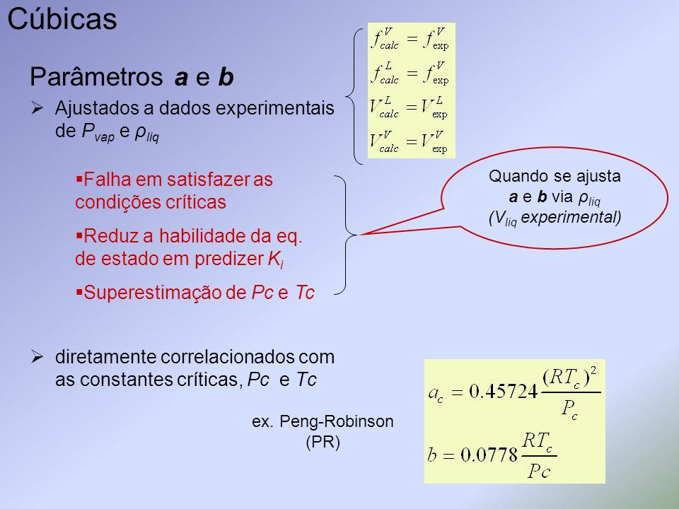 Cúbicas Parâmetros a e b