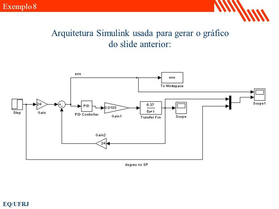 Arquitetura Simulink usada para gerar o gráfico