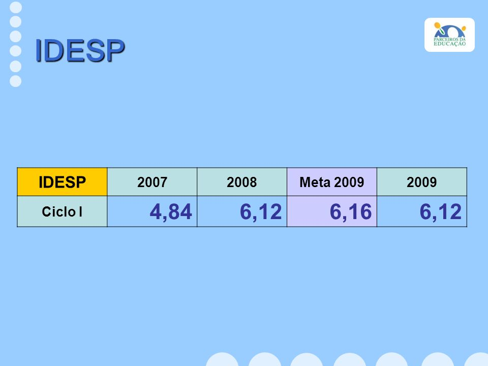 IDESP IDESP 2007 2008 Meta 2009 2009 Ciclo I 4,84 6,12 6,16