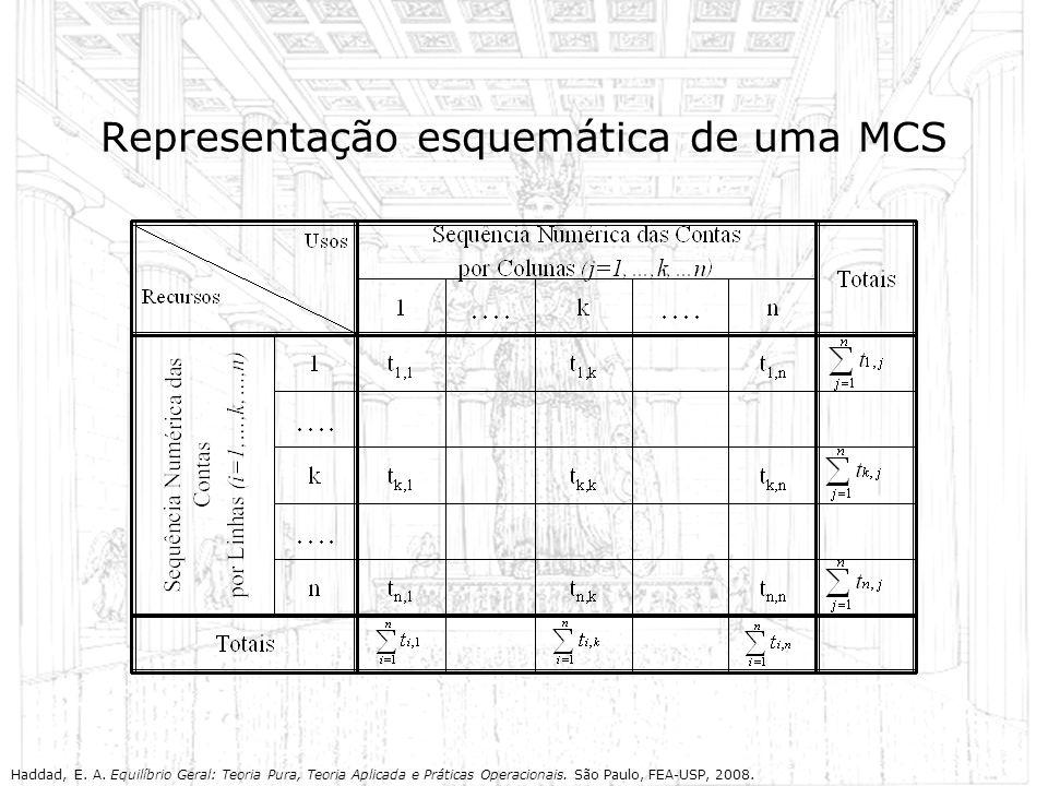 Representação esquemática de uma MCS