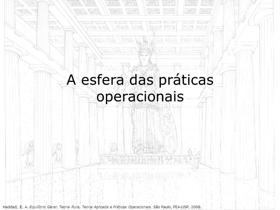 A esfera das práticas operacionais