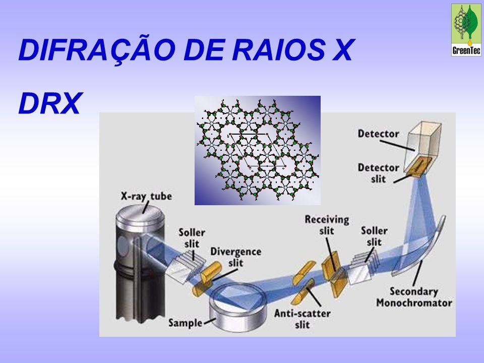 DIFRAÇÃO DE RAIOS X DRX