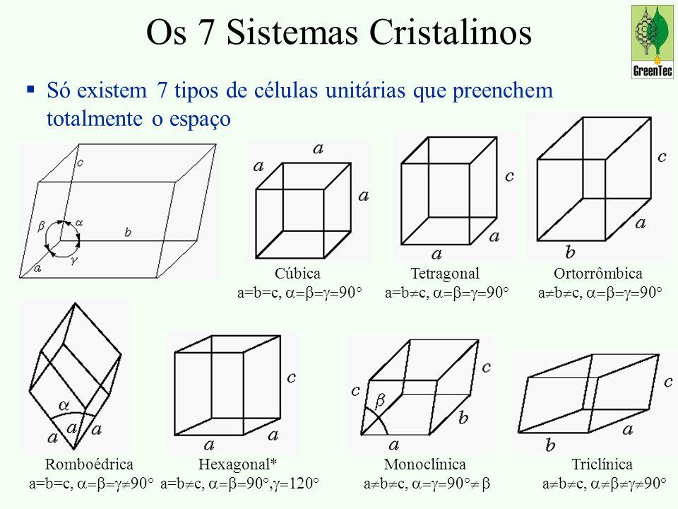 Os 7 Sistemas Cristalinos
