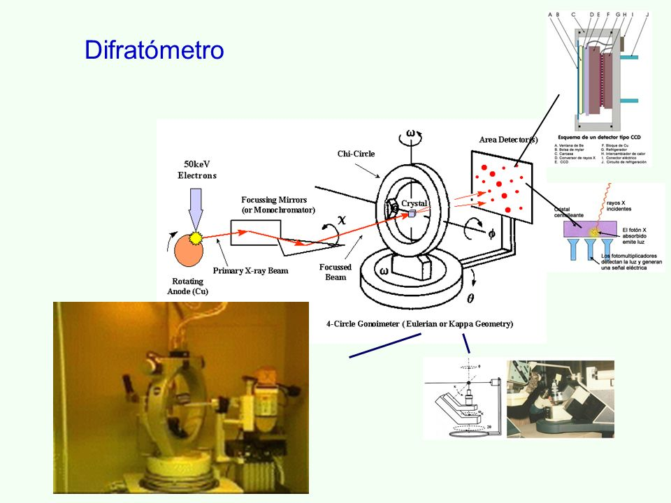 Difratómetro