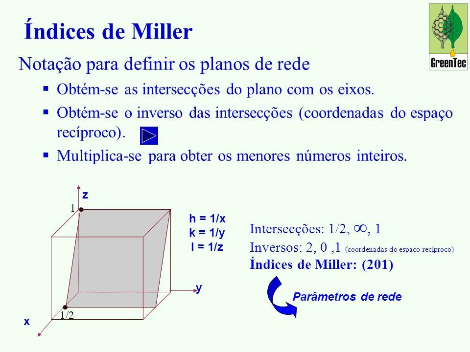Índices de Miller Notação para definir os planos de rede