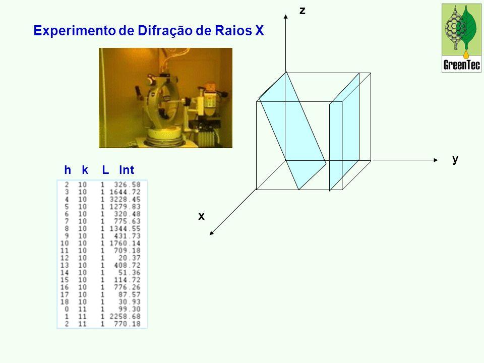 Experimento de Difração de Raios X
