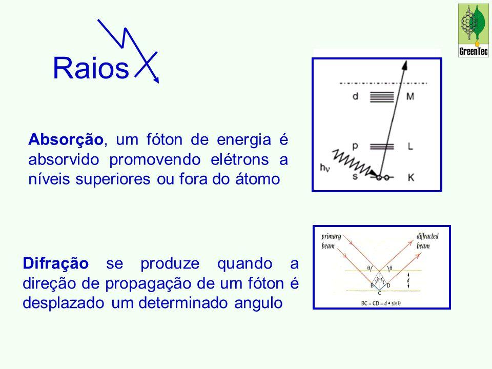 Raios Absorção, um fóton de energia é absorvido promovendo elétrons a níveis superiores ou fora do átomo.